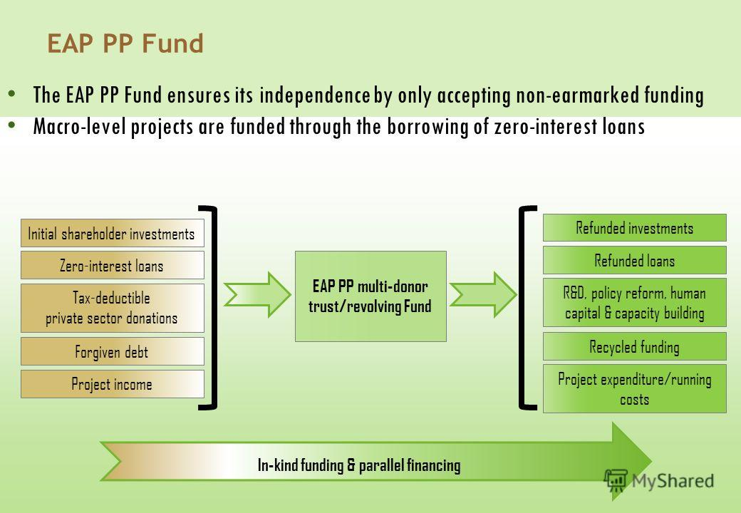 EAP PP Fund EAP PP multi-donor trust/revolving Fund Tax-deductible private sector donations Initial shareholder investments Zero-interest loans Project income Forgiven debt R&D, policy reform, human capital & capacity building Refunded investments Re