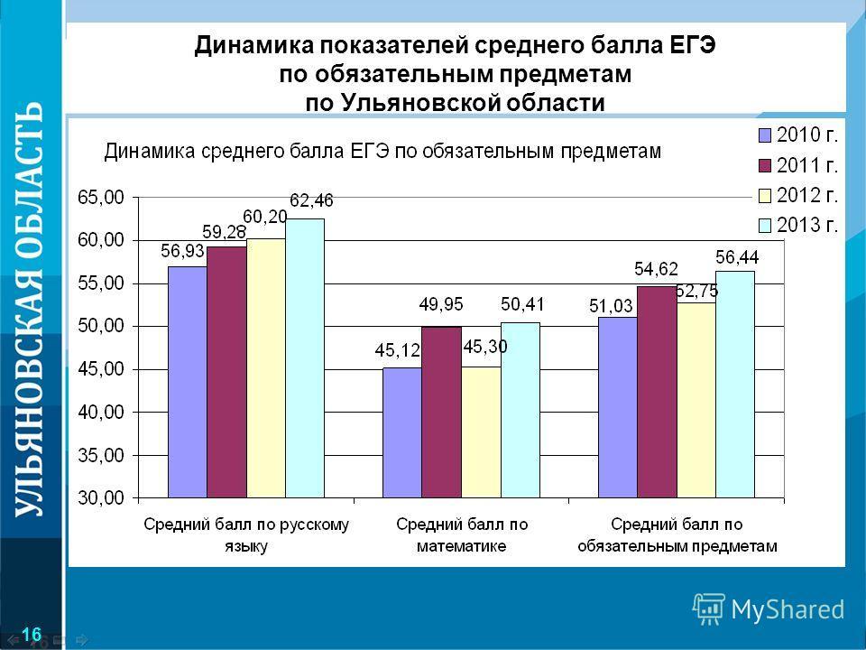 Динамика показателей среднего балла ЕГЭ по обязательным предметам по Ульяновской области 16