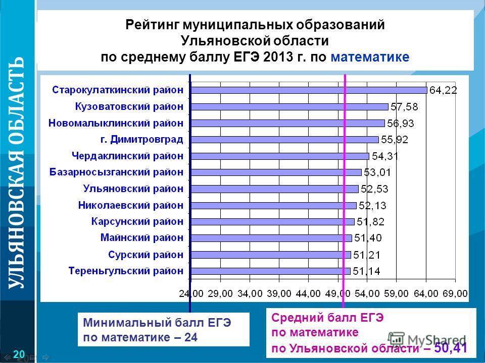 Рейтинг муниципальных образований Ульяновской области по среднему баллу ЕГЭ 2013 г. по математике Средний балл ЕГЭ по математике по Ульяновской области – 50,41 Минимальный балл ЕГЭ по математике – 24 20