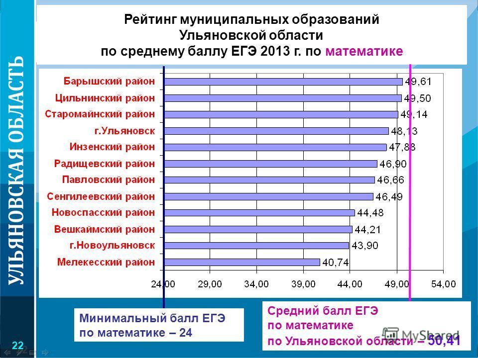 Рейтинг муниципальных образований Ульяновской области по среднему баллу ЕГЭ 2013 г. по математике Минимальный балл ЕГЭ по математике – 24 Средний балл ЕГЭ по математике по Ульяновской области – 50,41 22