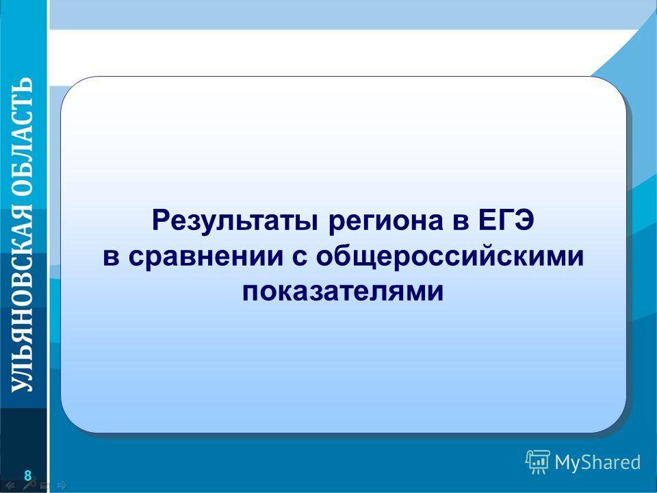 8 8 Результаты региона в ЕГЭ в сравнении с общероссийскими показателями Результаты региона в ЕГЭ в сравнении с общероссийскими показателями
