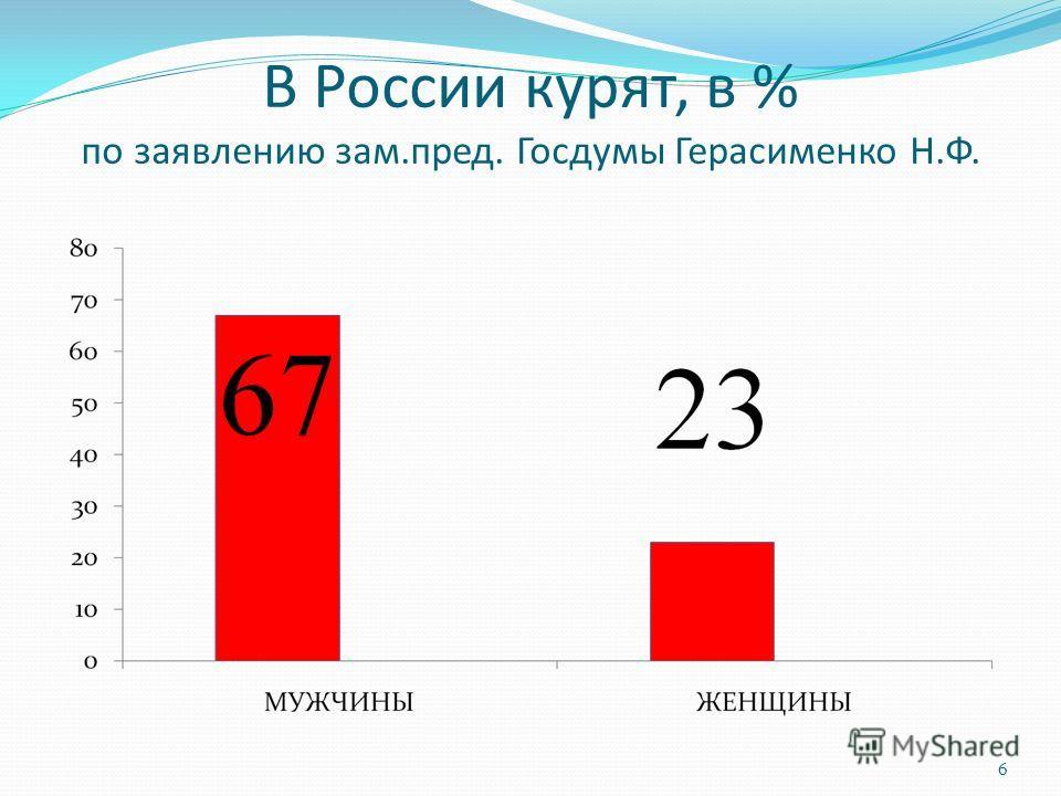 В России курят, в % по заявлению зам.пред. Госдумы Герасименко Н.Ф. 6