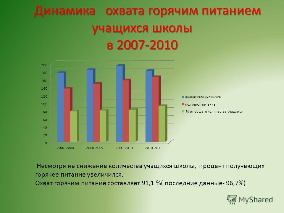 Динамика охвата горячим питанием учащихся школы в 2007-2010 Динамика охвата горячим питанием учащихся школы в 2007-2010 Несмотря на снижение количества учащихся школы, процент получающих горячее питание увеличился. Охват горячим питание составляет 91