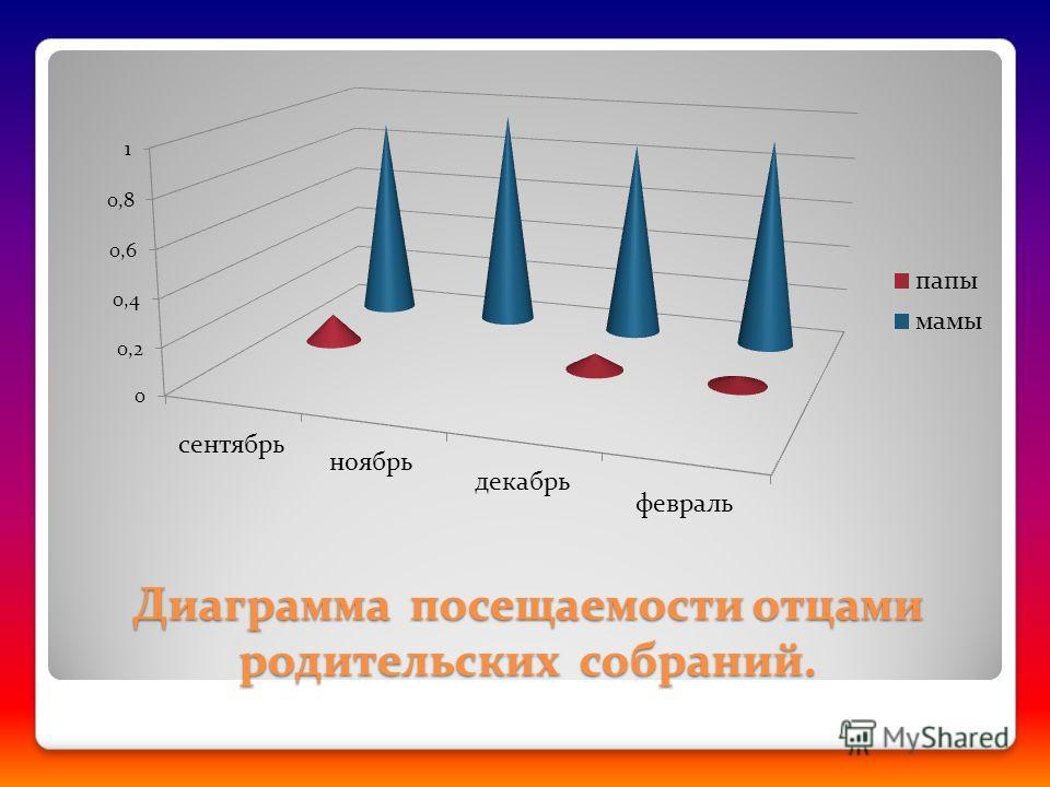Диаграмма посещаемости отцами родительских собраний.