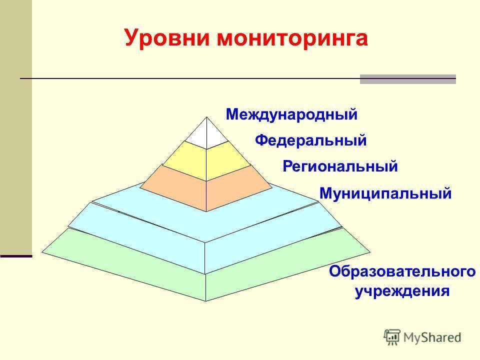 Уровни мониторинга Международный Федеральный Муниципальный Региональный Образовательного учреждения