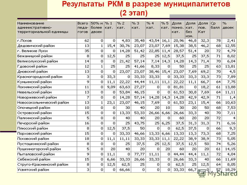 Результаты РКМ в разрезе муниципалитетов (2 этап)