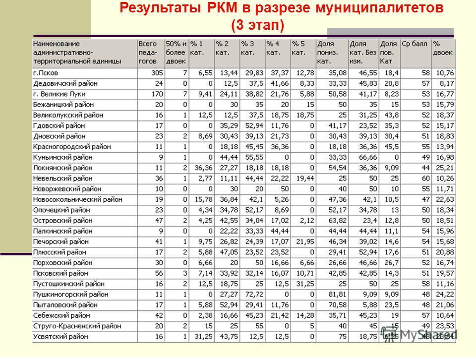 Результаты РКМ в разрезе муниципалитетов (3 этап)
