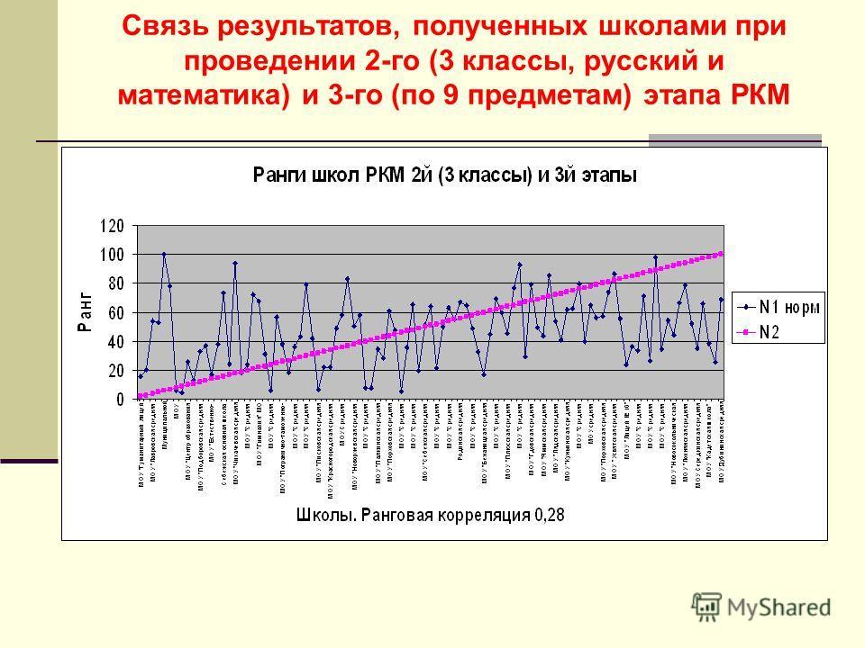 Связь результатов, полученных школами при проведении 2-го (3 классы, русский и математика) и 3-го (по 9 предметам) этапа РКМ
