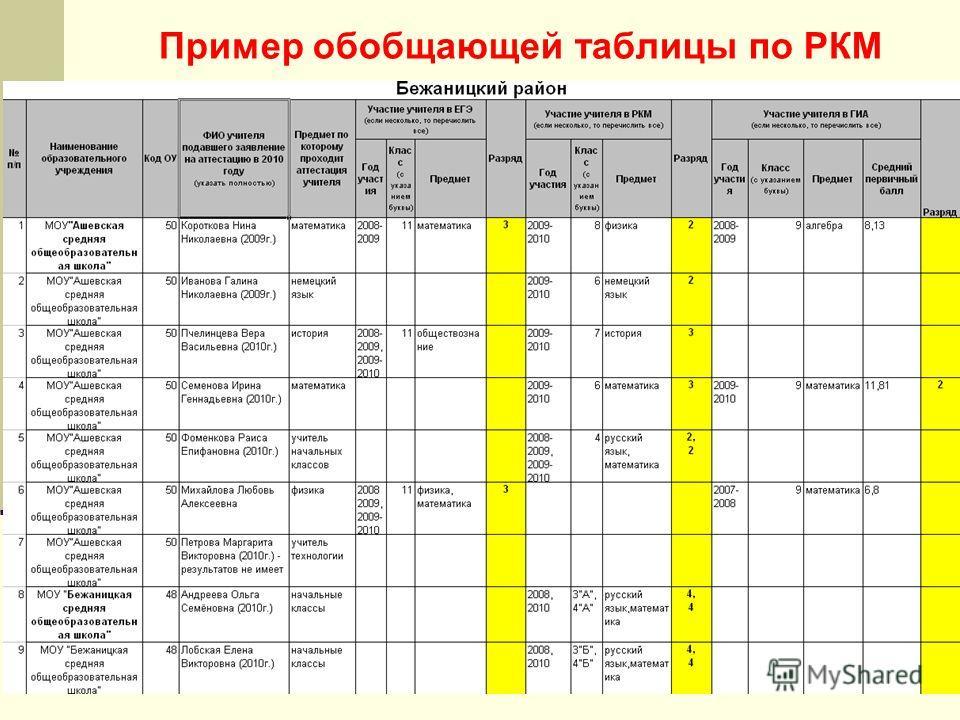 Пример обобщающей таблицы по РКМ