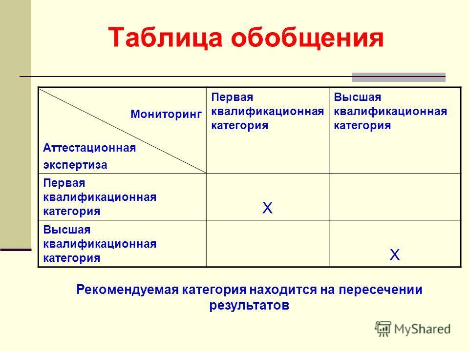 Таблица обобщения Мониторинг Аттестационная экспертиза Первая квалификационная категория Высшая квалификационная категория Первая квалификационная категория X Высшая квалификационная категория X Рекомендуемая категория находится на пересечении резуль