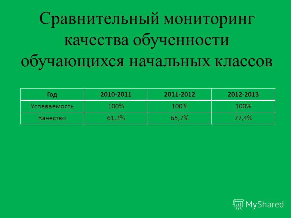 Сравнительный мониторинг качества обученности обучающихся начальных классов Год2010-20112011-20122012-2013 Успеваемость100% Качество61,2%65,7%77,4%