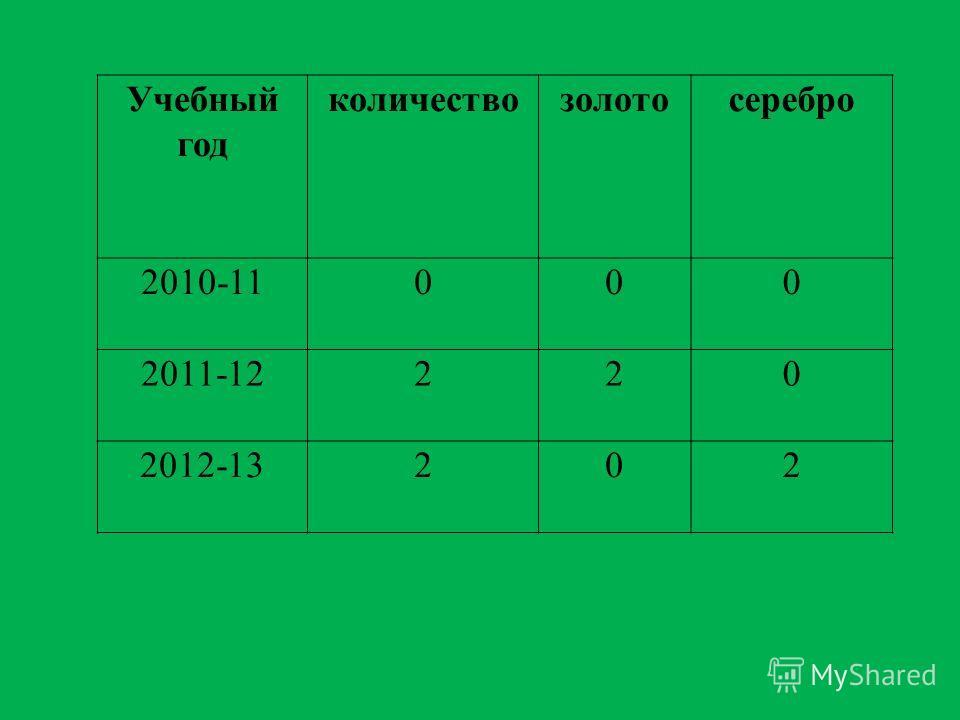 Учебный год количествозолотосеребро 2010-11000 2011-12220 2012-13202