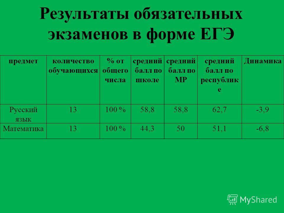 Результаты обязательных экзаменов в форме ЕГЭ предметколичество обучающихся % от общего числа средний балл по школе средний балл по МР средний балл по республик е Динамика Русский язык 13100 %58,8 62,7-3,9 Математика13100 %44,35051,1-6,8