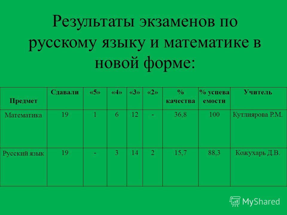 Результаты экзаменов по русскому языку и математике в новой форме: Предмет Сдавали«5»«4»«3»«2»% качества % успева емости Учитель Математика 191612-36,8100Кутлиярова Р.М. Русский язык 19-314215,788,3Кожухарь Д.В.