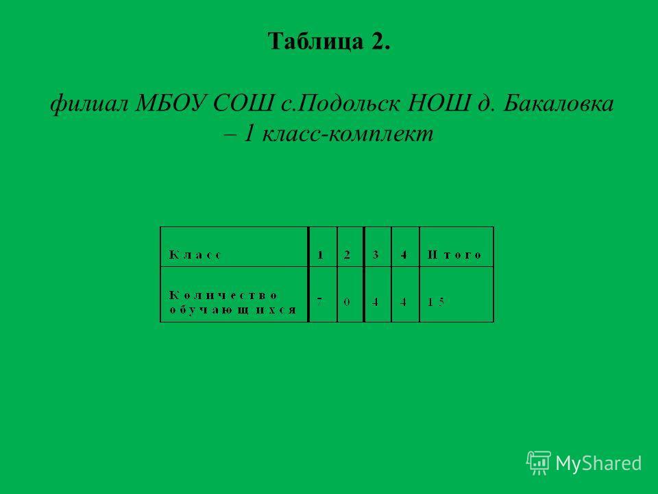 Таблица 2. филиал МБОУ СОШ с.Подольск НОШ д. Бакаловка – 1 класс-комплект