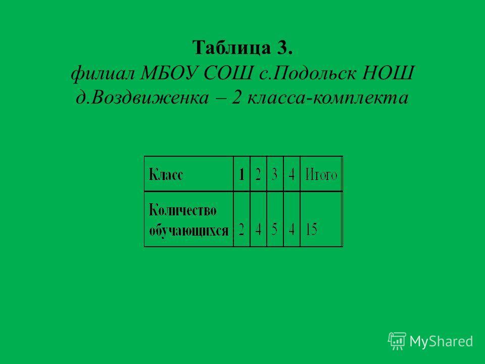 Таблица 3. филиал МБОУ СОШ с.Подольск НОШ д.Воздвиженка – 2 класса-комплекта