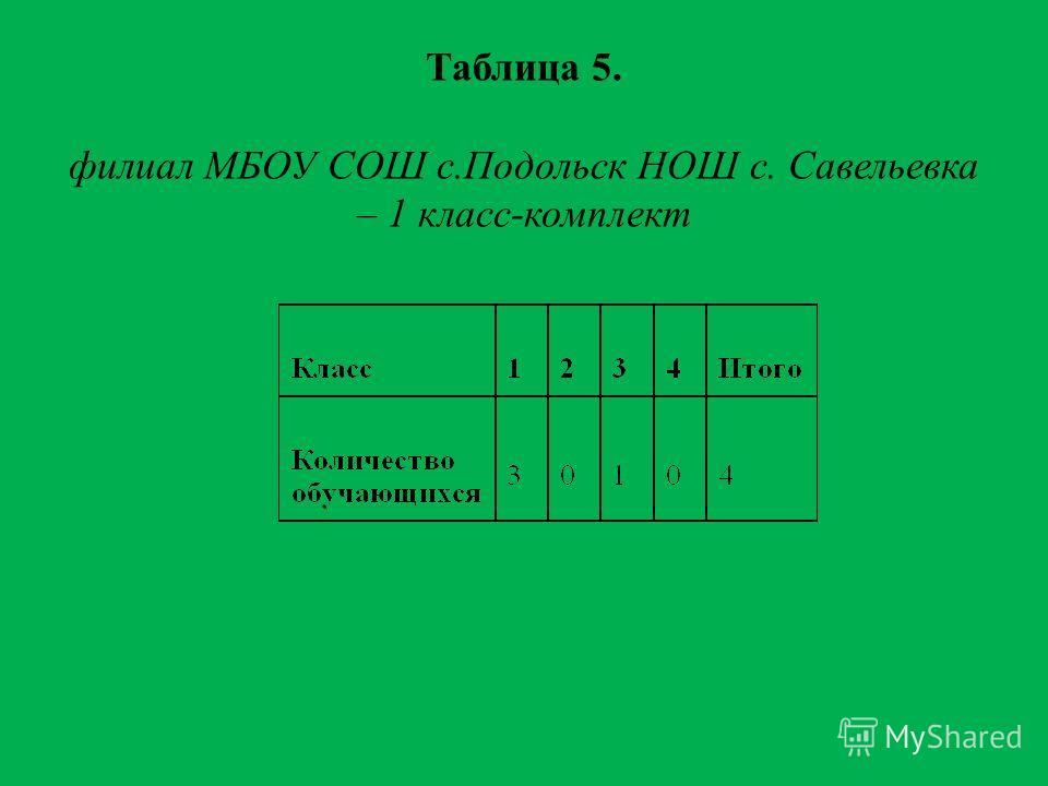 Таблица 5. филиал МБОУ СОШ с.Подольск НОШ с. Савельевка – 1 класс-комплект