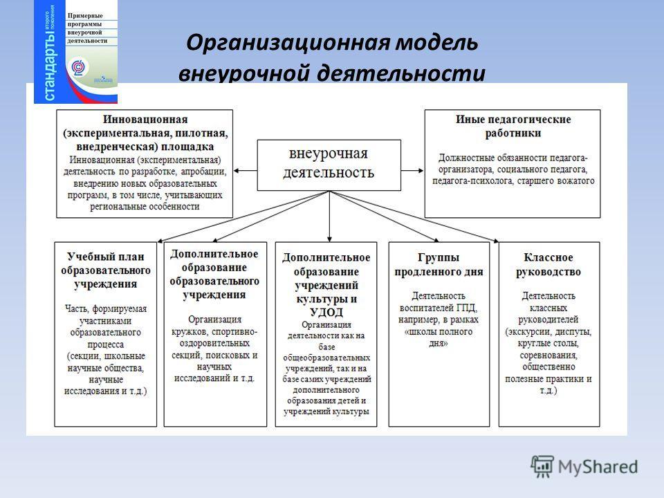 Организационная модель внеурочной деятельности
