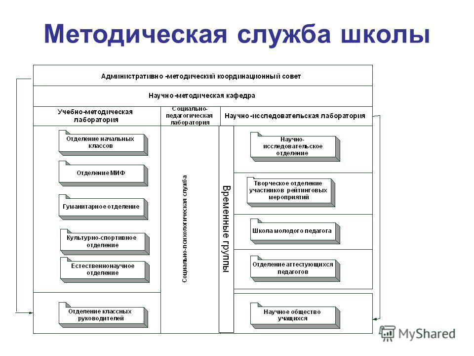 Методическая служба школы