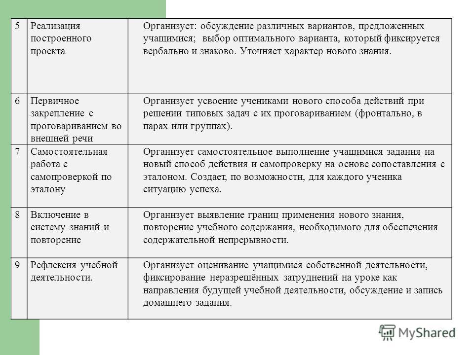 5Реализация построенного проекта Организует: обсуждение различных вариантов, предложенных учащимися; выбор оптимального варианта, который фиксируется вербально и знаково. Уточняет характер нового знания. 6Первичное закрепление с проговариванием во вн