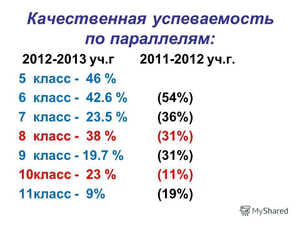 Качественная успеваемость по параллелям: 2012-2013 уч.г 2011-2012 уч.г. 5 класс - 46 % 6 класс - 42.6 % (54%) 7 класс - 23.5 % (36%) 8 класс - 38 % (31%) 9 класс - 19.7 % (31%) 10класс - 23 % (11%) 11класс - 9% (19%)