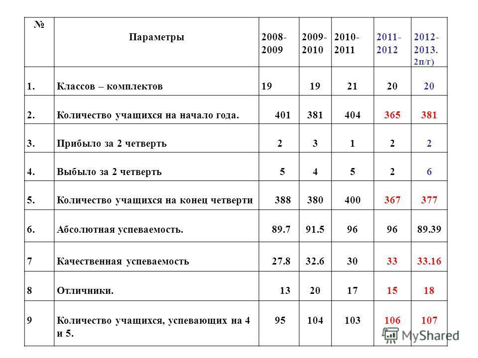 Параметры2008- 2009 2009- 2010 2010- 2011 2011- 2012 2012- 2013. 2п/г) 1.Классов – комплектов19 2120 2.Количество учащихся на начало года. 401381404365381 3.Прибыло за 2 четверть 23122 4.Выбыло за 2 четверть 54526 5.Количество учащихся на конец четве