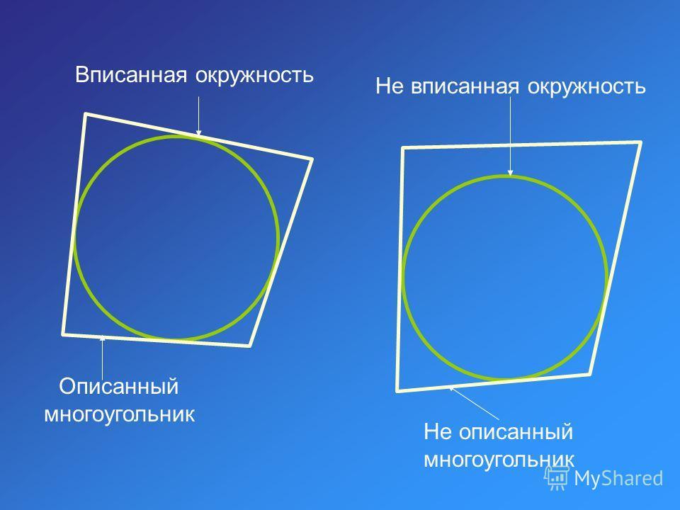 Вписанная окружность Не вписанная окружность Описанный многоугольник Не описанный многоугольник