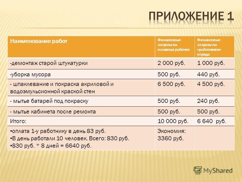 Наименование работ Финансовые затраты на наемных рабочих Финансовые затраты на «работников» отряда -демонтаж старой штукатурки2 000 руб.1 000 руб. -уборка мусора500 руб.440 руб. - шпаклевание и покраска акриловой и водоэмульсионной краской стен 6 500