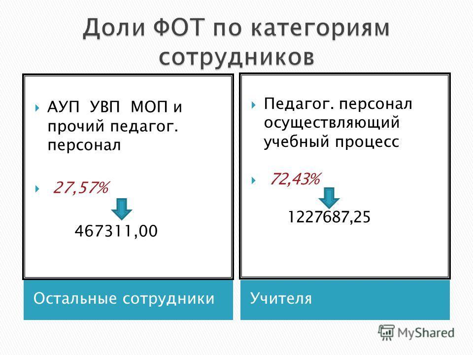 Остальные сотрудникиУчителя АУП УВП МОП и прочий педагог. персонал 27,57% 467311,00 Педагог. персонал осуществляющий учебный процесс 72,43% 1227687,25