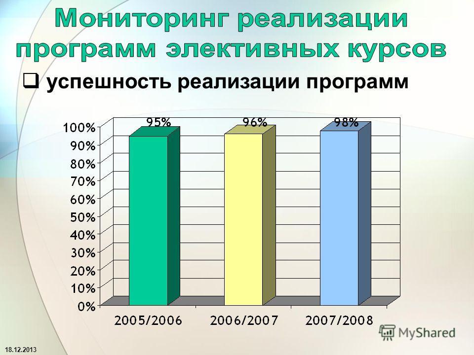 18.12.2013 успешность реализации программ