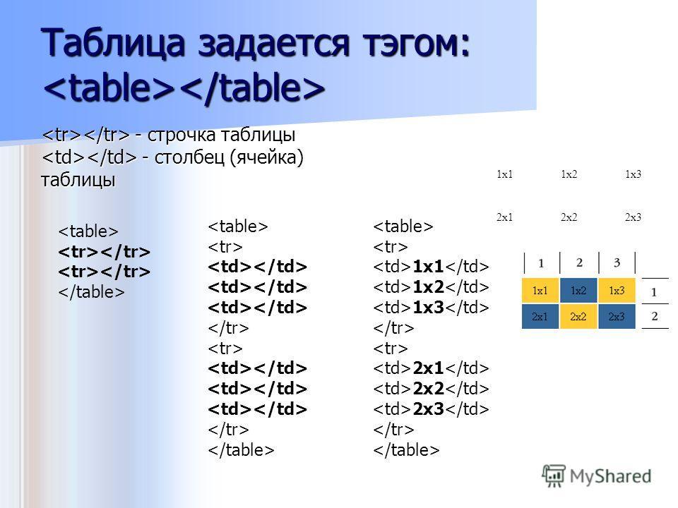 Таблица задается тэгом: Таблица задается тэгом: - строчка таблицы - столбец (ячейка) таблицы - строчка таблицы - столбец (ячейка) таблицы 1x1 1x2 1x3 2x1 2x2 2x3 1x11x21x3 2x12x22x3
