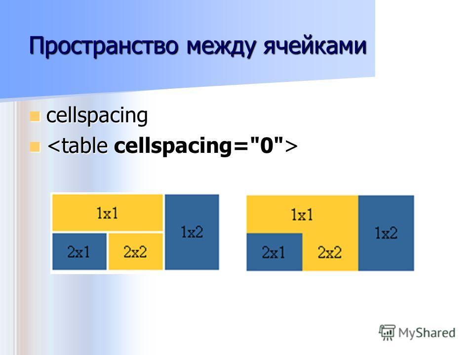 Пространство между ячейками cellspacing cellspacing