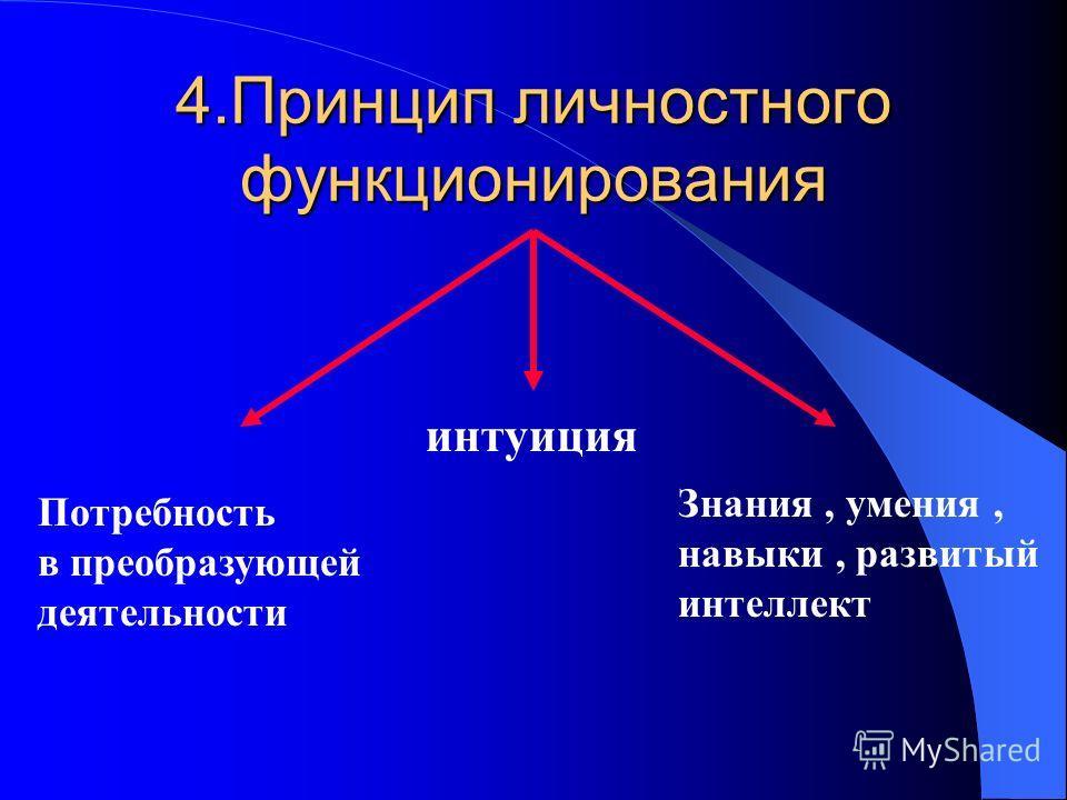 3.Принцип культуросообразности: воспитание личности свободнойдуховной практичной гуманной творческой