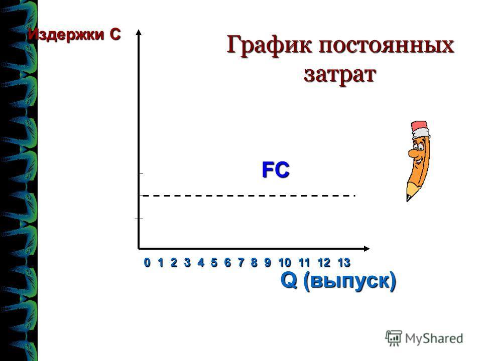 FC Издержки С Q (выпуск) 0 1 2 3 4 5 6 7 8 9 10 11 12 13 График постоянных затрат