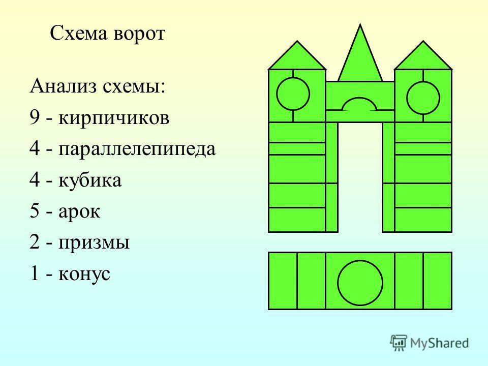 Схема ворот Анализ схемы: 9 - кирпичиков 4 - параллелепипеда 4 - кубика 5 - арок 2 - призмы 1 - конус