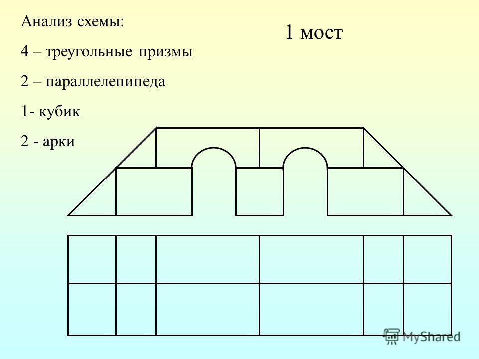 1 мост Анализ схемы: 4 – треугольные призмы 2 – параллелепипеда 1- кубик 2 - арки