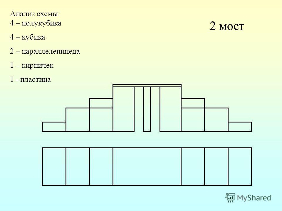 2 мост Анализ схемы: 4 – полукубика 4 – кубика 2 – параллелепипеда 1 – кирпичек 1 - пластина