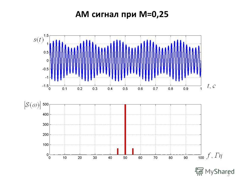 АМ сигнал при M=0,25 3