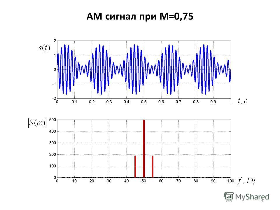 АМ сигнал при M=0,75 4