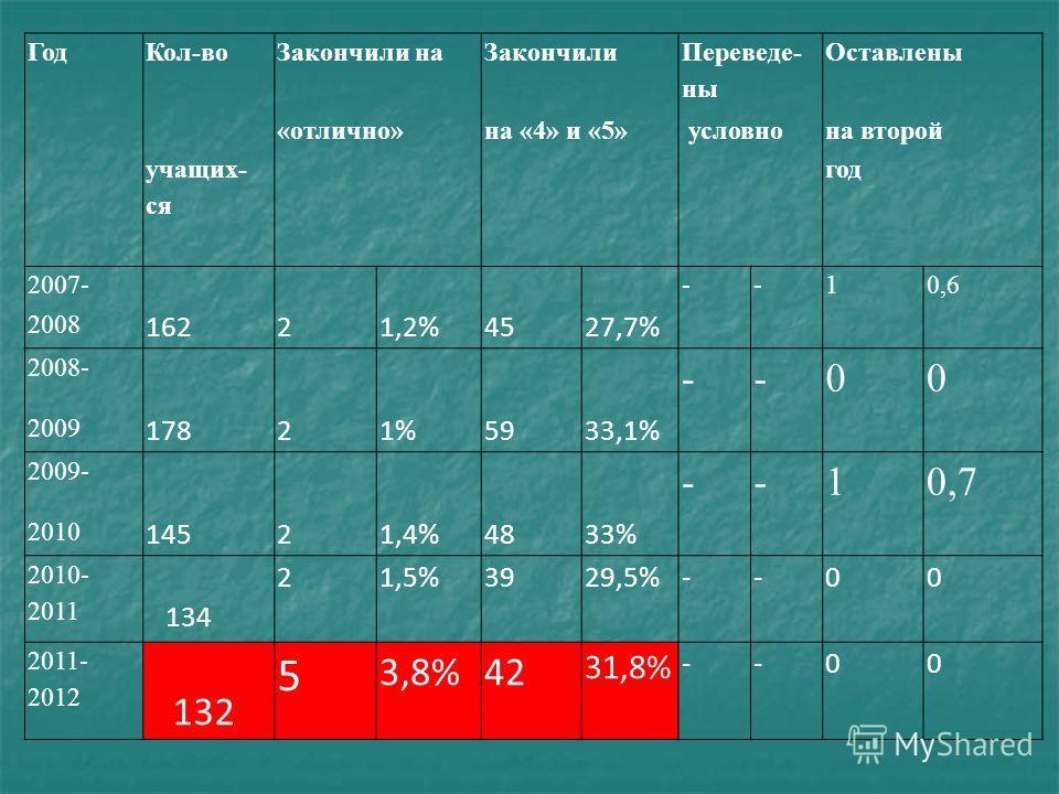 ГодКол-воЗакончили наЗакончили Переведе- ны Оставлены «отлично»на «4» и «5» условнона второй учащих- ся год 2007---10,6 2008 16221,2%4527,7% 2008- --00 2009 17821%5933,1% 2009- --10,7 2010 14521,4%4833% 2010- 2011 134 21,5%3929,5%--00 2011- 2012 132