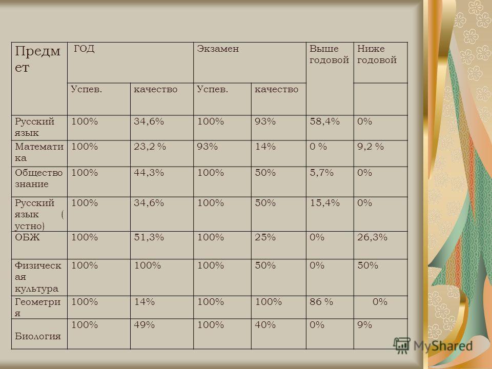 Предм ет ГОДЭкзаменВыше годовой Ниже годовой Успев.качествоУспев.качество Русский язык 100%34,6%100%93%58,4%0%0% Математи ка 100%23,2 %93%14%0 %9,2 % Общество знание 100%44,3%100%50%5,7%0% Русский язык ( устно) 100%34,6%100%50%15,4%0% ОБЖ100%51,3%100