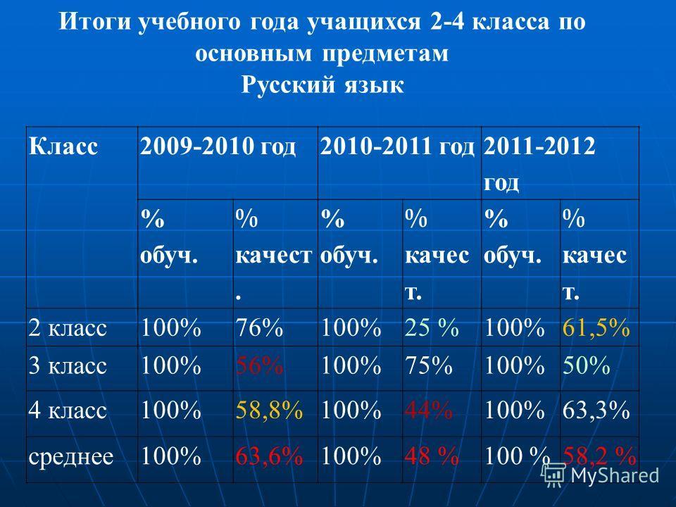 Итоги учебного года учащихся 2-4 класса по основным предметам Русский язык Класс2009-2010 год2010-2011 год 2011-2012 год % обуч. % качест. % обуч. % качес т. % обуч. % качес т. 2 класс100%76%100%25 %100%61,5% 3 класс100%56%100%75%100%50% 4 класс100%5