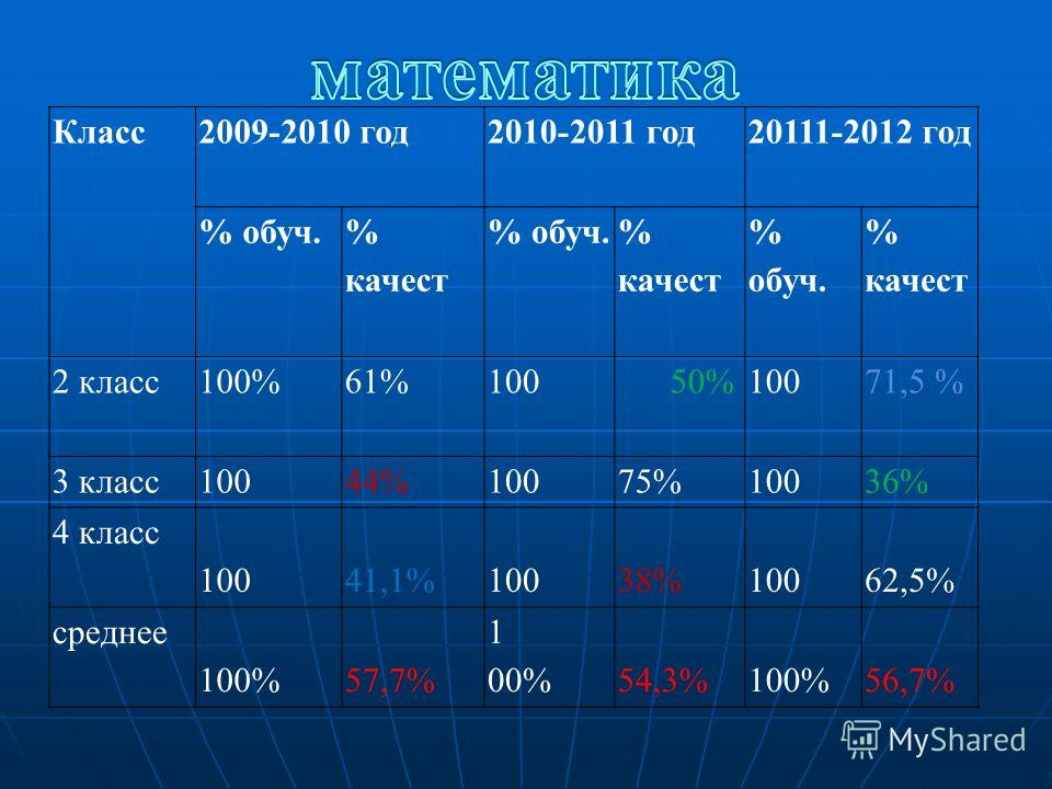 Класс2009-2010 год2010-2011 год20111-2012 год % обуч. % качест % обуч. % качест % обуч. % качест 2 класс100%61%100 50%10071,5 % 3 класс10044%10075%10036% 4 класс 10041,1%100 38%10062,5% среднее 100%57,7% 1 00% 54,3%100%56,7%