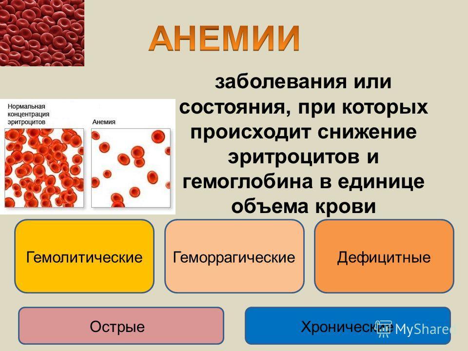 заболевания или состояния, при которых происходит снижение эритроцитов и гемоглобина в единице объема крови ГемолитическиеГеморрагическиеДефицитные ОстрыеХронические
