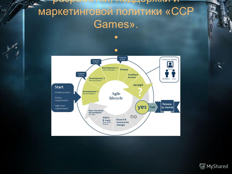 Отличительные особенности разработки, поддержки и маркетинговой политики «CCP Games».