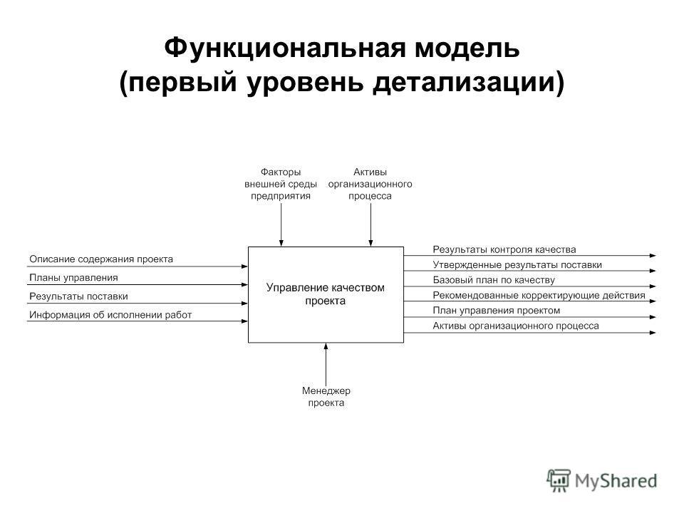 Функциональная модель (первый уровень детализации)