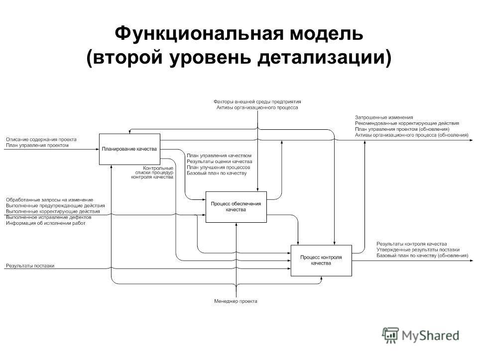 Функциональная модель (второй уровень детализации)