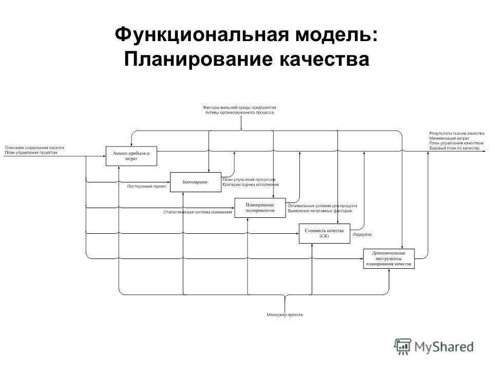 Функциональная модель: Планирование качества