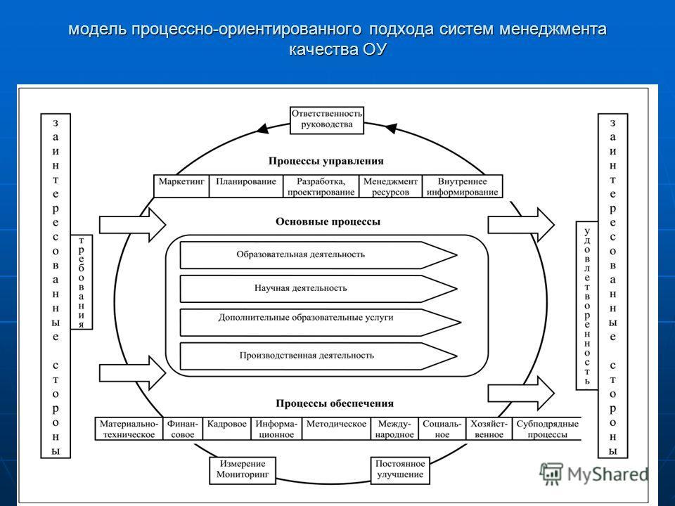 модель процессно-ориентированного подхода систем менеджмента качества ОУ