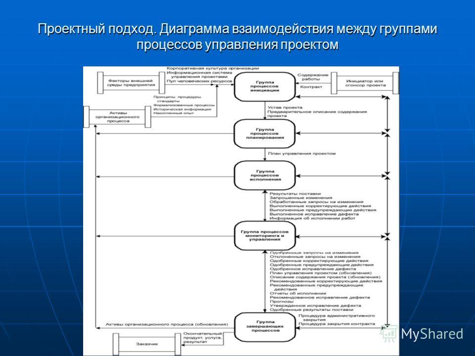 Проектный подход. Диаграмма взаимодействия между группами процессов управления проектом